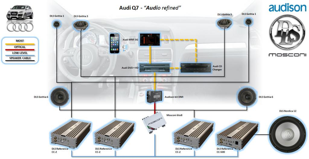 Click image for larger version  Name:Audi Q7 - Audio Refined Presentation_v1_20141220.jpg Views:425 Size:71.2 KB ID:18885